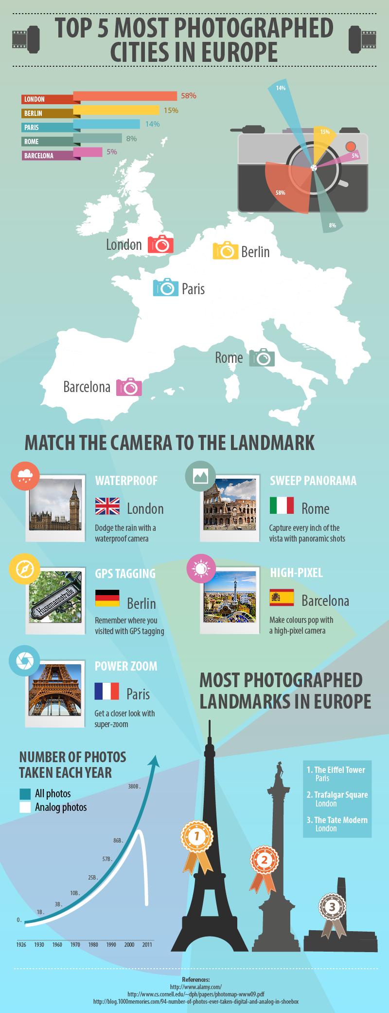 Infographie Les 5 villes les plus photographiées d'Europe