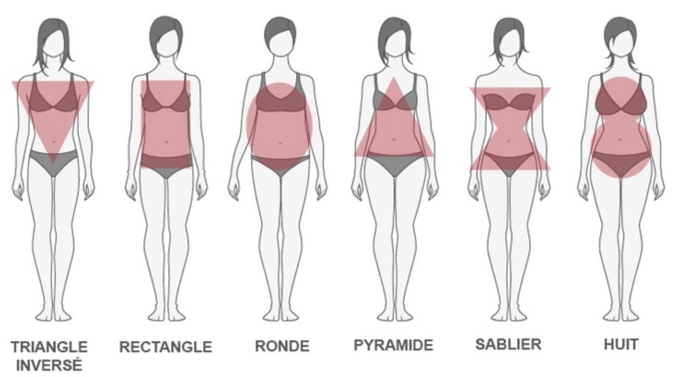 Guide des morphologies pour s'habiller